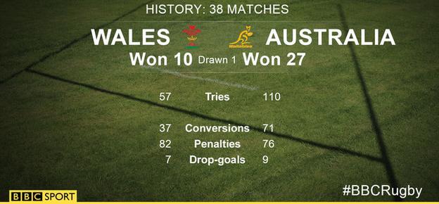 Wales Australia infographic