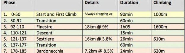 Chris Froome data on stage 19