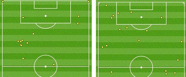 Theo Walcott's touchmap in the first half (left) compared to the second half showed his movement and threat increased after the break in the final third