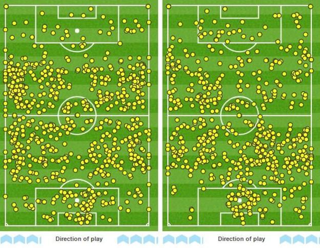 Manchester United had more possession but their touchmap shows they had fewer touches in the opposition area than Liverpool