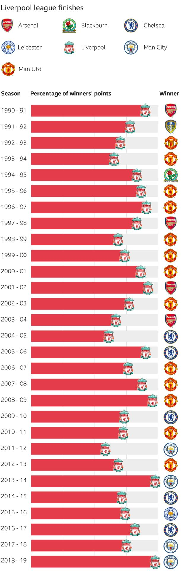 Graphic showing how Liverpool's points tally compares - in percentage terms - to the tally of the title winners in every season since 1990