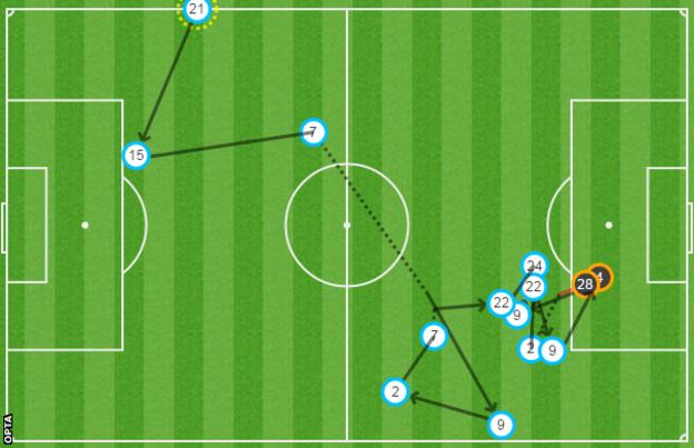 Watford were generally more intricate in their play as this move in which Troy Deeney's shot was blocked demonstrates