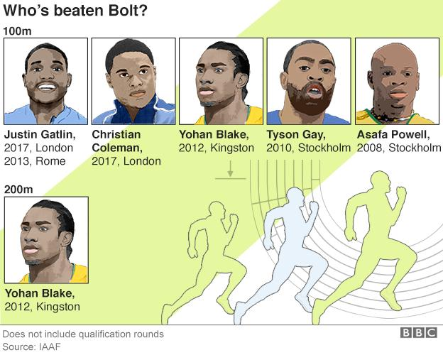 Who's beaten Bolt?