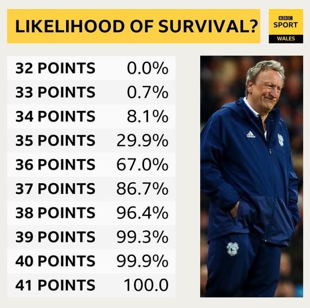 Likelihood of survival in Premier League points