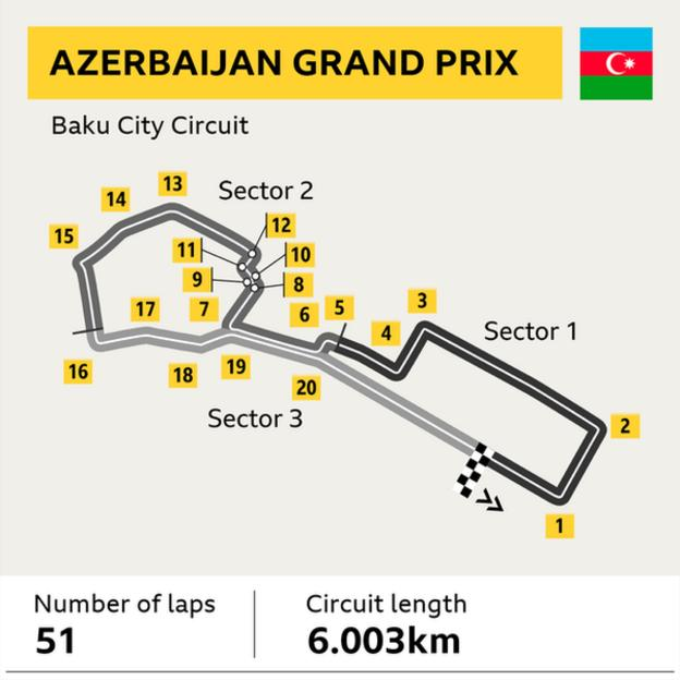 A graphic of the Baku City Circuit in Azerbaijan. Number of laps: 51. Cicuit length: 6.003km