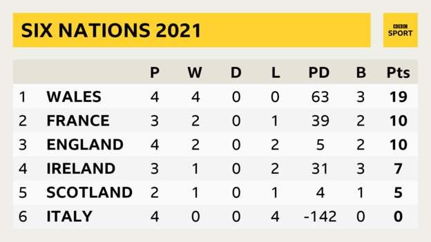 Six Nations table showing Wales P 4 W 4 D 0 L 0 PD 63 B 3 Pts 19; France P 3 W 2 D 0 L 1 PD 39 B 2 Pts 10; England P 4 W 2 D 0 L 2 PD 5 B 2 Pts 10; Ireland P 3 W 1 D 0 L 2 PD 31 B 3 Pts 7; Scotland P 2 W 1 D 0 L 1 PD 4 B 1 Pts 5; Italy P 4 W 0 D 0 L 2 PD -142 B 0 Pts 0