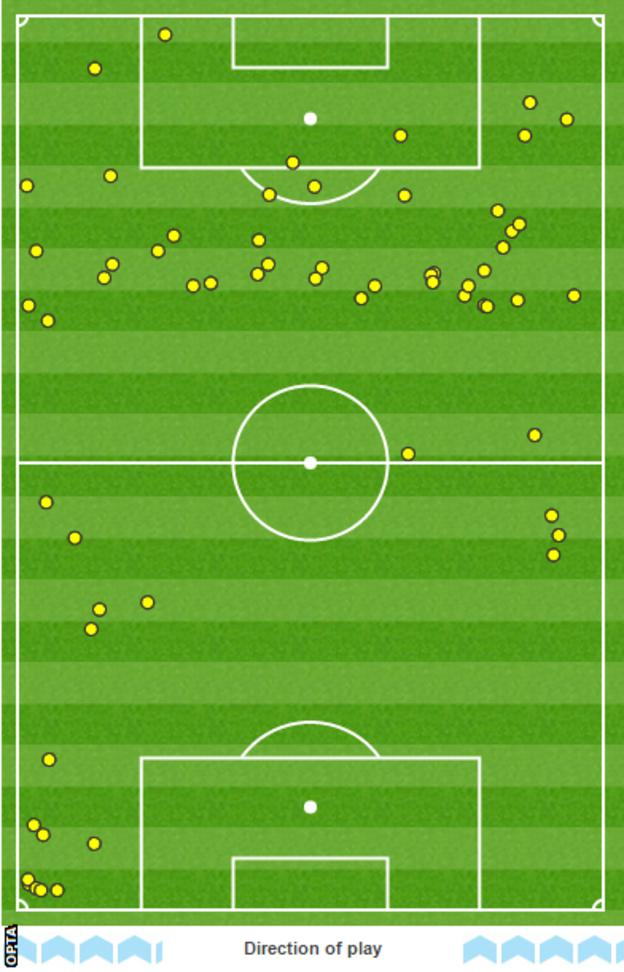 Andros Townsend touch map