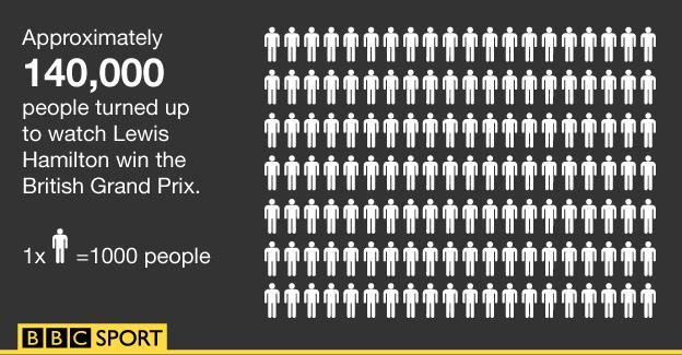 Attendance at the 2015 British Grand Prix graphic