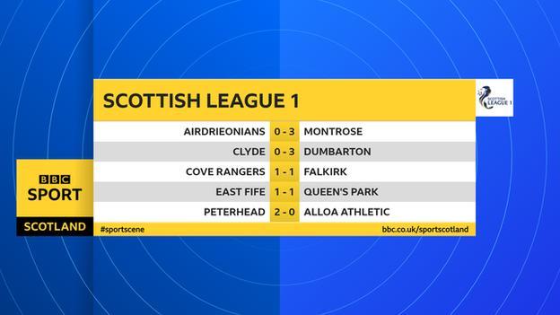 Scottish League 1 scores