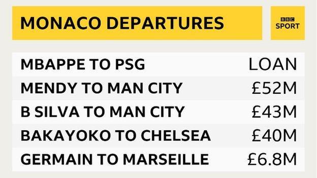 Monaco departures