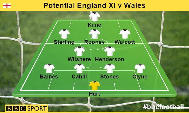 England potential startign XI
