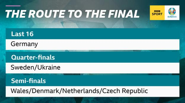 Graphic showing England's route to the final of Euro 2020 and their opponents or possible opponents at each stage: last 16: Germany, quarter-finals: Sweden or Ukraine, semi-finals: Wales, Denmark, the Netherlands or the Czech Republic