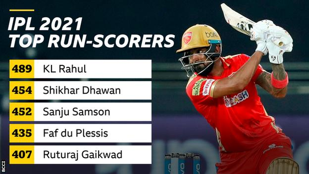 KL Rahul is the top run-scorer in this season's IPL with 489 runs
