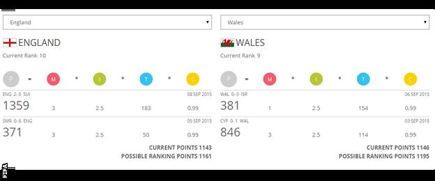 England and Wales ranking points