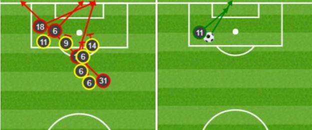 Manchester United shotmap against Burnley