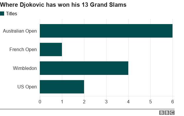 Novak Djokovic has won six Australian Open titles, one French Open, four Wimbledons and two US Opens