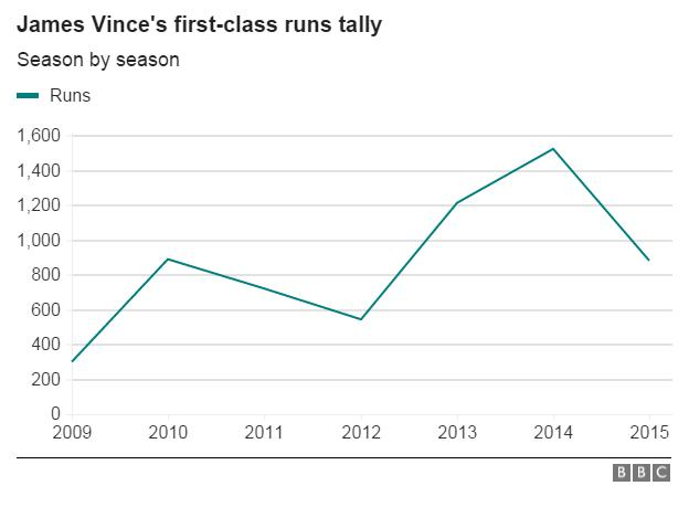 James Vince