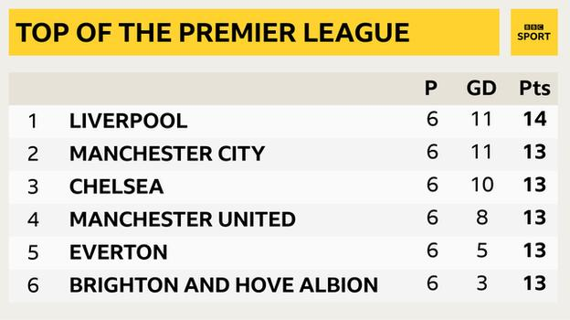 Snapshot of the top of the Premier League: 1st Liverpool, 2nd Man City, 3rd Chelsea, 4th Man Utd, 5th Everton & 6th Brighton