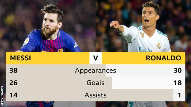Messi v Ronaldo graphic