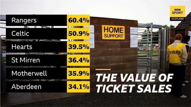 Ticket revenue graphic