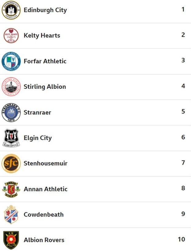 BBC Sport website users' predicted Scottish League Two table