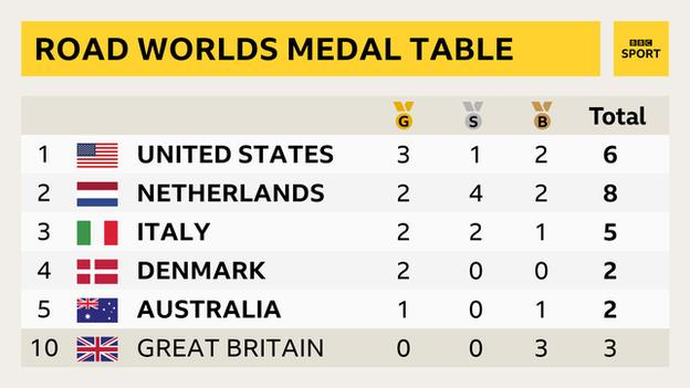 A medal table of the road world championships - 1. USA (three golds, one silver, two bronze) 2. Netherlands (two golds, four silver, two bronze), 3. Italy (two golds, two silvers, one bronze) 4. Denmark (two golds) 5. Australia (one gold, one bronze) and 10. Great Britain (three bronze)