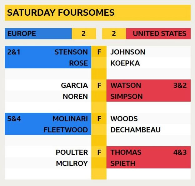 Saturday Foursomes - Stenson & Rose 2&1 v Johnson & Koepka; Garcia & Noren v Watson & Simpson 3&2; Molinari & Fleetwood 5&4 v Woods & Dechambeau; Poulter & McIlroy v Thomas & Spieth 4&3