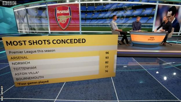 Graphic showing Arsenal have conceded 96 shots in five Premier League games this season, more than any other top-flight team