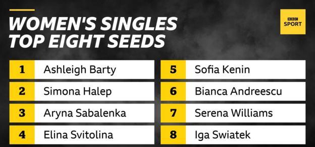 The top eight seeds in the women's singles are: Ashleigh Barty, Simona Halep, Aryna Sabalenka, Elina Svitolina, Sofia Kenin, Bianca Andreescu, Serena Williams and Iga Swiatek
