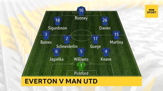 Everton XI vs Man Utd