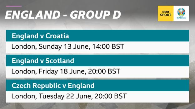 Graphic showing England play Croatia, Scotland and the Czech Republic in Group D