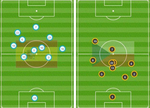 The average position of Spain (left) show how far up the pitch they played as Czech rep sat back