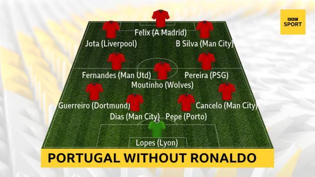 A graphic showing how Portugal lined up against Croatia in September 2020: Anthony Lopes (Lyon); Cancelo (Man City), Pepe (Porto), Dias (Man City), Guerreiro (Dortmund); Pereira (PSG), Moutinho (Wolves), Fernandes (Man Utd); B Silva (Man City), Felix (A Madrid), Jota (Liverpool)