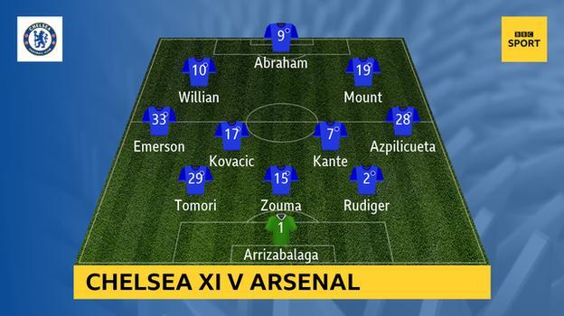 Graphic showing Chelsea's starting XI v Arsenal: Arrizabalaga; Rudiger, Zouma, Tomori; Azpilicueta, Kante, Kovacic, Emerson; Mount, Abraham, Willian