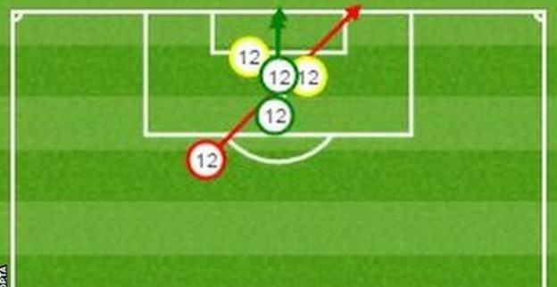 Arsenal striker Olivier Giroud had five shots on goal against Liverpool with two on target (in green), two blocked (in yellow) and one off target (in red)