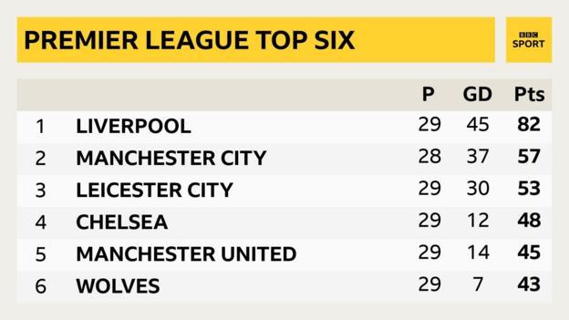 Top six of Premier League table