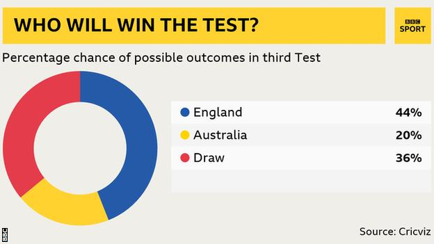 Win predictor: Eng 44%, Aus 20%, Draw 36%