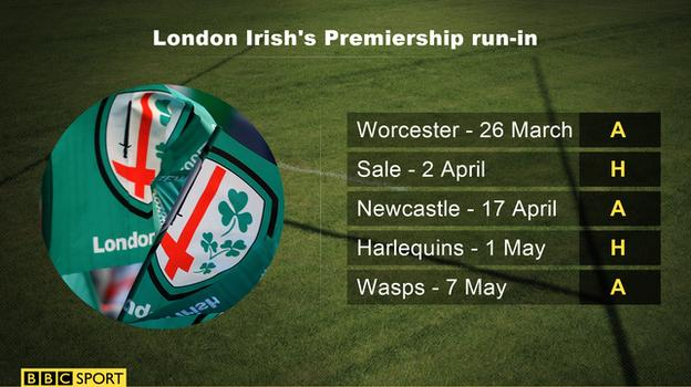 London Irish's last five remaining Premiership fixtures