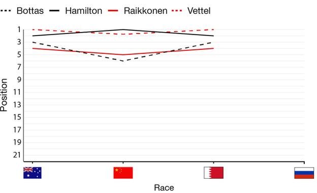 Title contenders graphic, showing that Hamilton has won one race and Vettel two so far this season