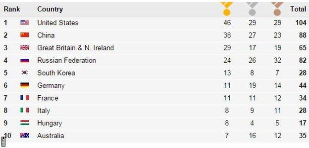 London 2012 medals table