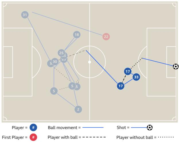 Graphic showing how Kevin de Bruyne scored against Chelsea