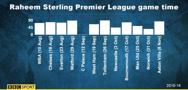 Raheem Sterling's Premier League game time 2015-16