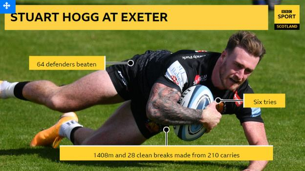 Stuart Hogg statistics