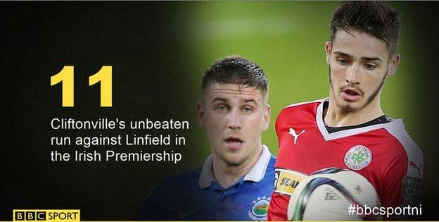Linfield have not beaten Cliftonville in the league since New Year's Day 2013