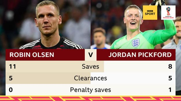 Sweden goalkeeper Robin Olsen has made 11 saves in open play. England's Jordan Pickford has made 8