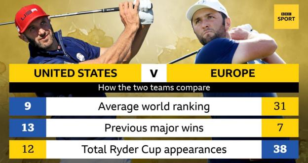 How the United States and Europe stack up