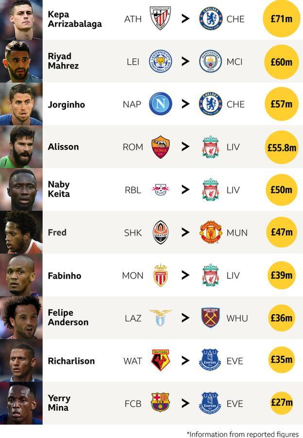 The top 10 Premier League signings of the transfer window - Kepa, Mahrez, Jorginho, Alisson, Keita, Fred, Fabinho, Anderson, Richarlison, Mina