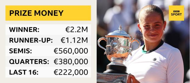 Prize money at the French Open