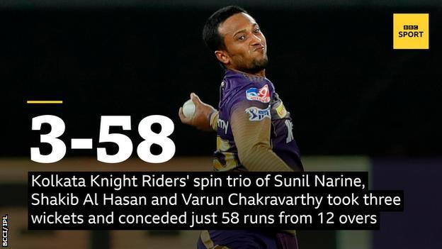 Kolkata Knight Riders' spin trio of Sunil Narine, Shakib Al Hasan and Varun Chakravarthy took three wickets and conceded just 58 runs from 12 overs