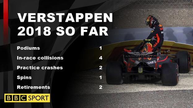Max Verstappen 2018 so far